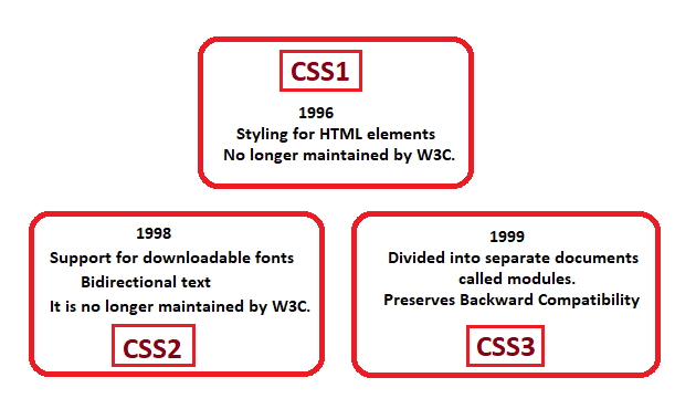 Cascading Style Sheets Overview
