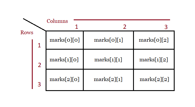 Two Dimensional Arrays Rows and Columns Structure