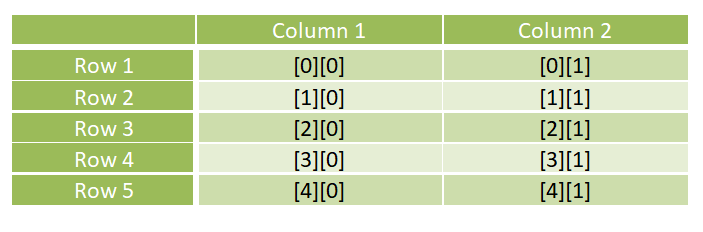 Two Dimensional Arrays with rows and columns