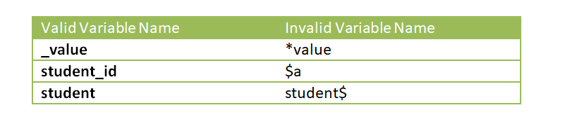 Valid and Invalid Variable Names in C Programming