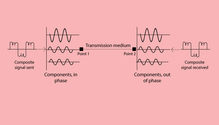 Distortion Transmission Impairments