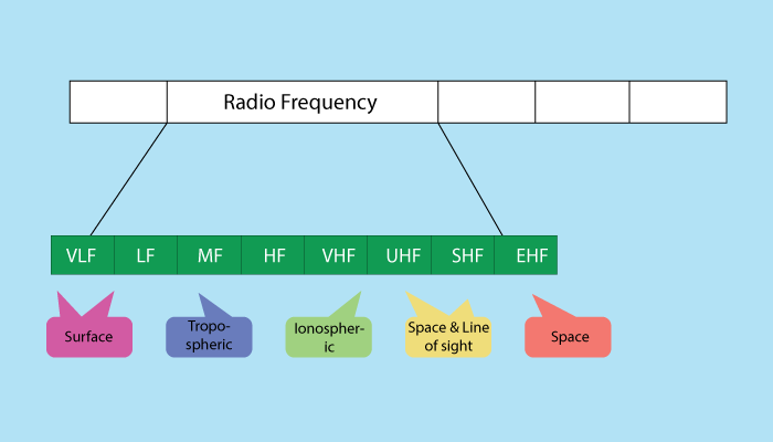 Radio Communication in Computer Networks