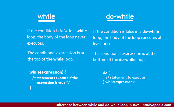 Difference between while and do-while loop in Java