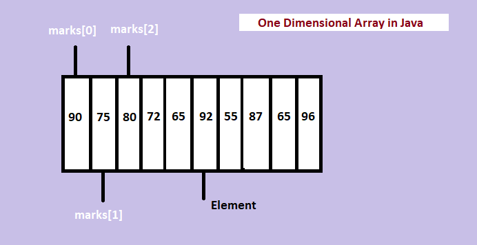 One-Dimensional Array in Java